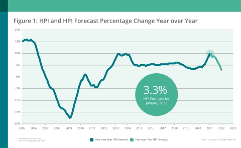 CoreLogic National Home Price Change and Forecast; January 2021 (Graphic: Business Wire)