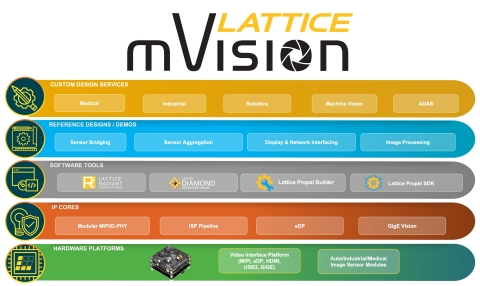 The Lattice mVision solutions stack is a comprehensive collection of modular hardware platforms, IP building blocks, easy-to-use FPGA design tools, reference designs, and custom design services that simplify and accelerate the development of embedded vision systems. (Graphic: Business Wire)