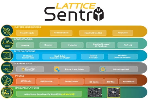 The Lattice Sentry solutions stack helps developers create cyber resilient system control applications compliant with NIST guidelines for platform firmware security (NIST SP-800-193). It consists of a complete reference platform, fully validated IP building blocks, easy-to-use FPGA design tools, reference designs, and a network of custom design services. (Photo: Business Wire)