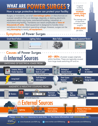 What are power surges? (Graphic: Business Wire)