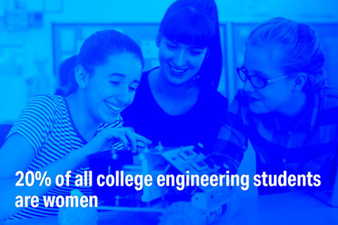 20% of all college engineering students are women. Learn more at Disruptive Women Powering Our Autonomous Future, a free half-day summit on 3/25/21 featuring women leaders in the AV industry. (Graphic: Velodyne Lidar, Inc.)