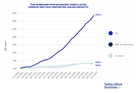 Subscription businesses in the Subscription Economy Index™ have grown nearly 6x faster than the S&P 500 over the last 9 years. (Graphic: Business Wire)