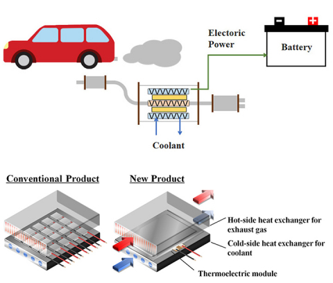 Example of TEG module application using automotive exhaust gas energy (Graphic: Business Wire)