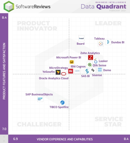 Best Business Intelligence Software Revealed by Users Through SoftwareReviews (Graphic: Business Wire)