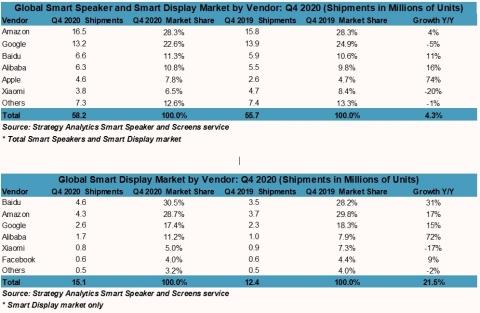 Figure 1. Top: Global Smart Speaker and Smart Display Market by Vendor Figure 2. Bottom: Global Smart Display Market by Vendor (Graphic: Business Wire)