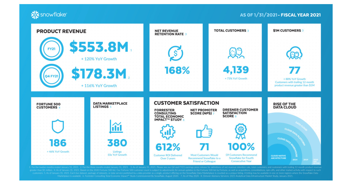 Snowflake Reports Financial Results for the Fourth Quarter and Full Year of Fiscal 2021 - Business Wire