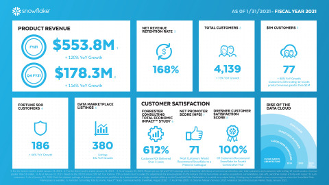 Snowflake FY21 Q4 and Full Year Earnings Infographic (Graphic: Snowflake)