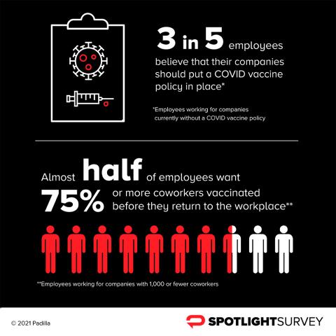 Spotlight Survey Results: Workplace COVID-19 Vaccine Policy (Graphic: Padilla)