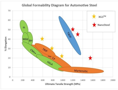 The superior strength and elongation performance of U. S. Steel's NanoSteel and XG3 steel is reflected in the diagram depicting global formability of automotive steel. (Graphic: Business Wire)