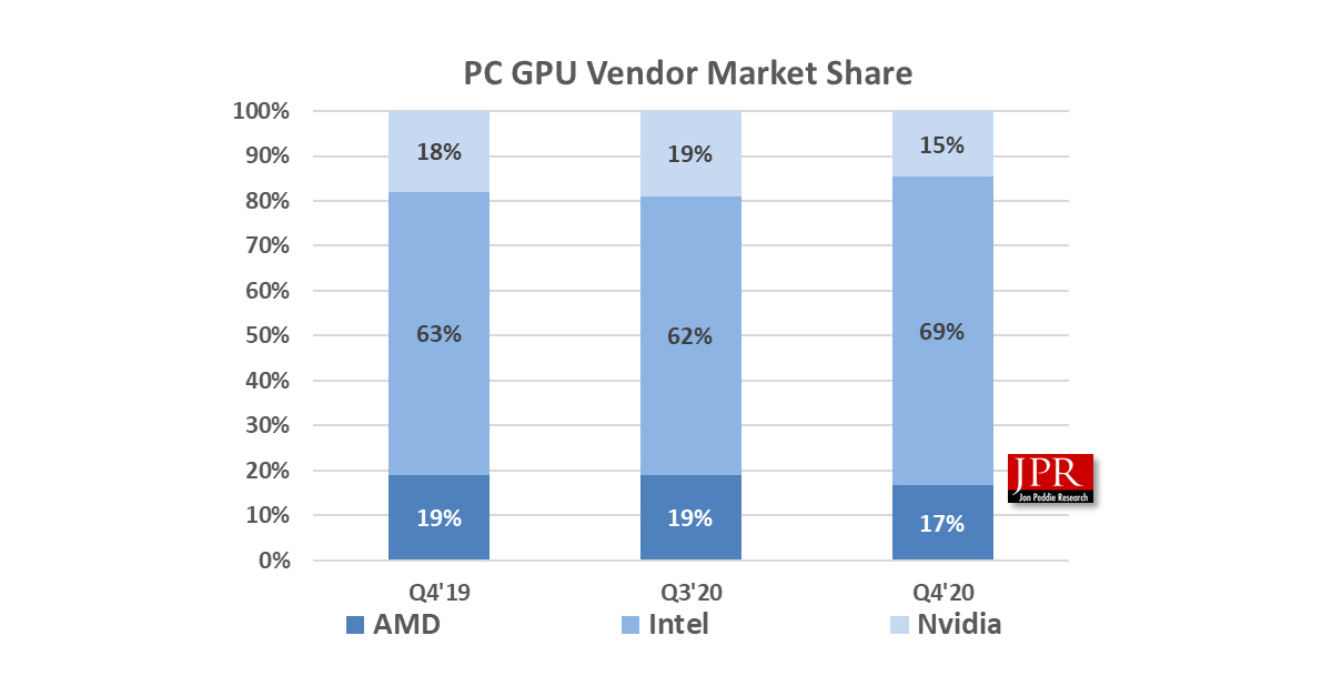 TIBURON, Calif.--(BUSINESS WIRE)--According to Jon Peddie Research, the installed base of GPUs will grow at a CAGR of 3.7 percent during 2020–2025 to 419 million units.