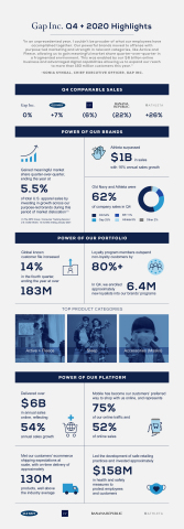 Gap Inc. Q4 + 2020 Highlights (Graphic: Business Wire)