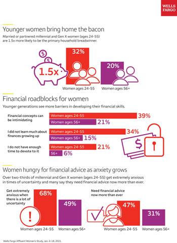"Wells Fargo: Younger Women Are Increasingly Earning the Title of ""Breadwinner"""