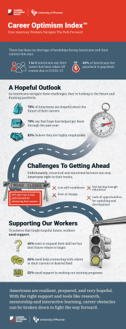 Americans are resilient, prepared, and very hopeful. With the right support and tools like research, mentorship and interactive learning, career obstacles can be broken down to light the way forward. (Graphic: Business Wire)
