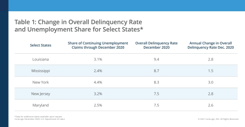 Change in Overall Delinquency Rate and Unemployment Share for Select States, featuring data for December 2020 (Graphic: Business Wire)