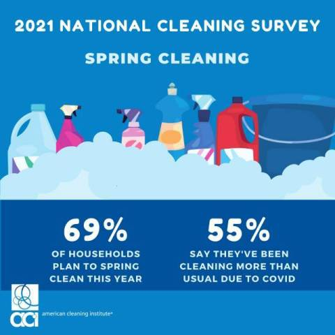 69% of Americans say they plan on spring cleaning this year and 55% say they're cleaning more than usual due to COVID-19, according to the American Cleaning Institute's latest National Cleaning Survey. (Graphic: Business Wire)