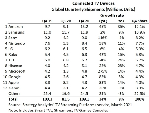 Figure 1. Connected TV Devices Global (Graphic: Business Wire)