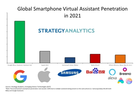 Figure: Global Smartphone Virtual Assistant Penetration in 2021 (Graphic: Business Wire)