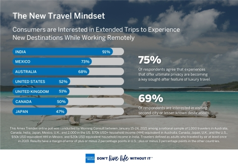American Express Travel: Global Travel Trends Unveils the New Travel Mindset (Graphic: Business Wire)