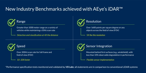 AEye Sets New Standards for LiDAR Range, Resolution and Speed - Powering the Next Generation of Automotive and Trucking Highway ADAS Solutions (Graphic: Business Wire)