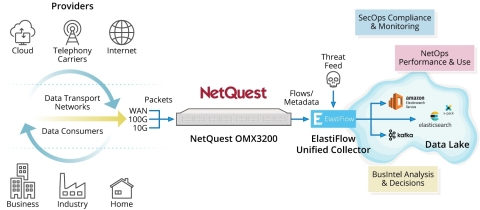 The NetQuest-ElastiFlow joint network visibility solution is used to generate actionable intelligence for mission-critical cyber security applications by leveraging unsampled IPFIX metadata extracted directly from 10G, 100G and WAN backbone networks. (Graphic: Business Wire)