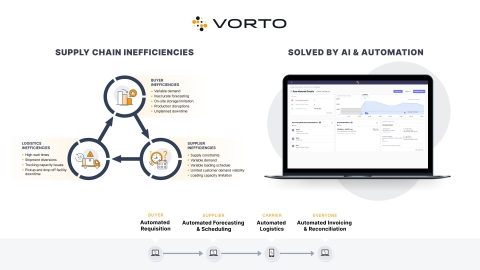 Vorto today announced Reload, a new platform powered by artificial intelligence that eliminates costly supply chain inefficiencies in procurement, logistics, and back-office activities. (Graphic: Business Wire)