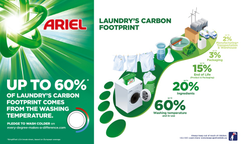 Laundry's Carbon Footprint (Graphic: Business Wire)