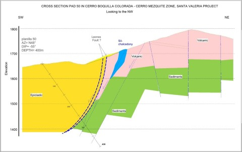 Schematic Cross Section of Santa Valeria Target Zone (Graphic: Business Wire)