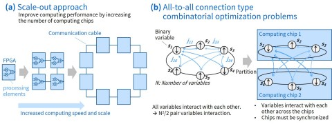 Figure 1: (a) Scale-out approach: improve computing performance by increasing the numbers of computing chips; (b) All-to-all connection type combinatorial optimization problems: all variables interact with each other.