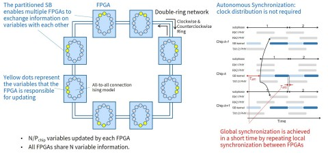 Figure 2: Toshiba's new scale-out technology: A new multi-chip architecture featuring a partitioned version of the simulated bifurcation algorithm (partitioned SB) and an autonomous synchronization mechanism.