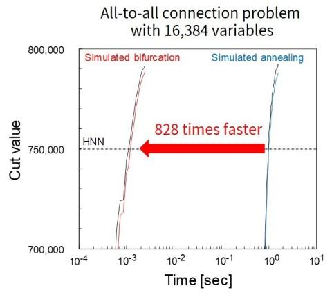 Figure 4: Comparison of the computing time on 8 FPGA SBM and SA
