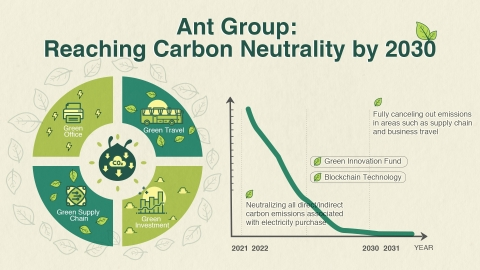 Ant Group aims to become carbon neutral by 2030. (Photo: Business Wire)