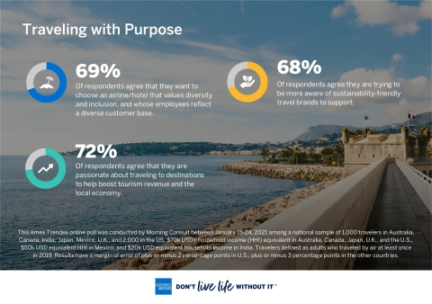American Express Travel: Global Travel Trends Report Finds Consumers are Traveling with Purpose (Graphic: Business Wire)