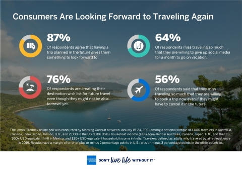 American Express Travel: Global Travel Trends Report Finds Consumers are Looking Forward to Traveling Again (Graphic: Business Wire)