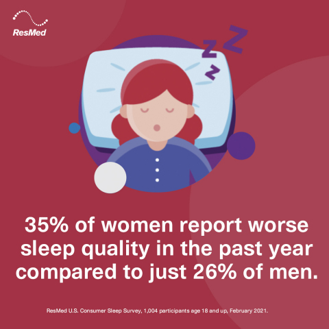 35% of women report worse sleep quality in the past year vs. 26% of men (Graphic: Business Wire)
