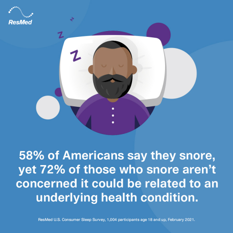 58% of Americans say they snore, yet 72% of those who snore aren't concerned it could be related to an underlying health condition. (Graphic: Business Wire)