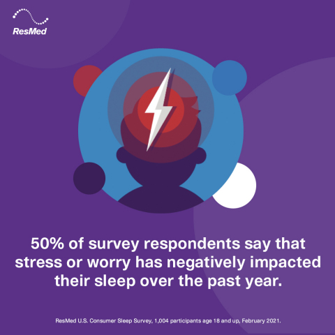 50% of Americans say stress or worry has negatively impacted their sleep over the past year. (Graphic: Business Wire)
