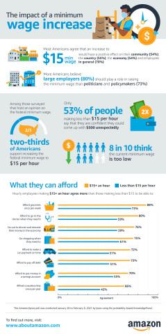 Amazon - Ipsos $15 Minimum Wage Study Infographic (Graphic: Business Wire)