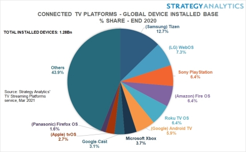 Figure 1. Connected TV Platforms- Global Device Installed Base % Share circa the end of 2020 (Source: Strategy Analytics, Inc.)