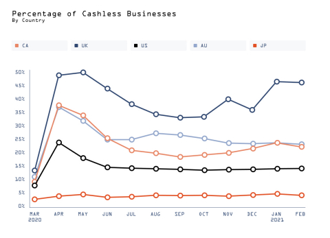 Square Data: Percentage of Cashless Business by Country (Graphic: Business Wire)