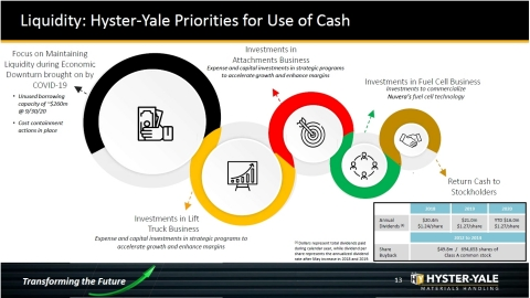 Exhibit 2: Hyster-Yale Capital Allocation Priorities (Source: Hyster-Yale, Q3 2020 Investor Presentation)