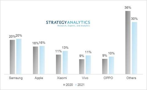 Top 5 Smartphone Vendors: Global Smartphone Shipment Market Share %: 2020 vs 2021 (Source: Strategy Analytics, Inc.)