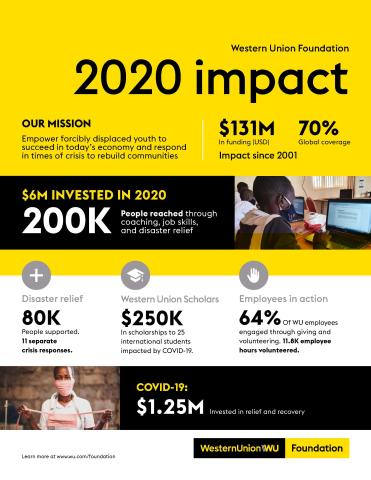 The Western Union Foundation invested more than USD 6 million to impact 200,000 people in 33 countries – funding training, education, and other workforce initiatives for migrants, refugees, and international students, as well as for disaster and COVID relief in 2020. (Graphic: Business Wire)