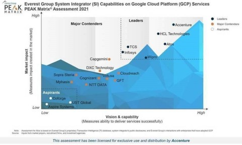 Accenture positioned as a Leader in Everest Group's PEAK Matrix for Google Cloud Platform System Integrators 2021 (Graphic: Business Wire)