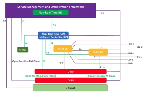O-RAN Logical Architecture (Graphic: Business Wire)