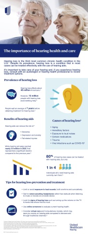 Hearing loss affects about 48 million Americans, with virtual care options helping make hearing aids more affordable and accessible for people across the country. Source: UnitedHealthcare Hearing
