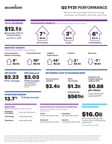 Q2 FY21 Earnings Infographic (Graphic: Business Wire)