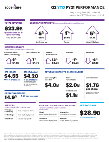 Q2 YTD FY21 Earnings Infographic (Graphic: Business Wire)