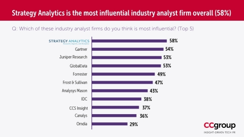 Strategy Analytics Tops List of Most Influential Analyst Firms (Source: CCgroup)