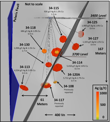 Figure 1: Long Section (Looking West) depicting some significant intercepts from East Coeur drilling (Photo: Americas Gold and Silver Corporation)