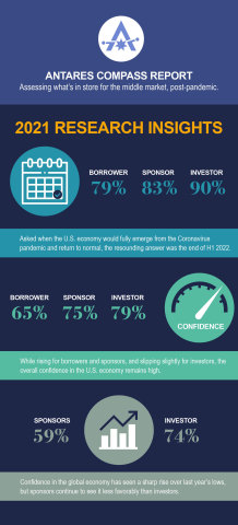 Antares' 5th annual Compass survey presenting analysis of perspectives on the middle market from portfolio companies, private equity sponsors and investors. (Graphic: Business Wire)